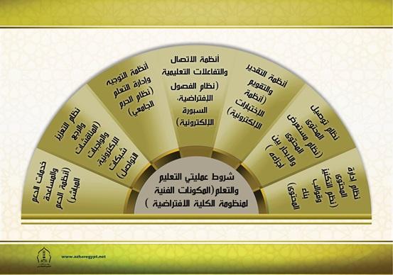 شروط عملتى التعليم و التعلم